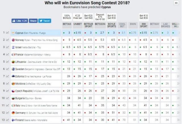 """Кто победит на """"Евровидении-2018"""": букмекеры назвали новых фаворитов конкурса"""